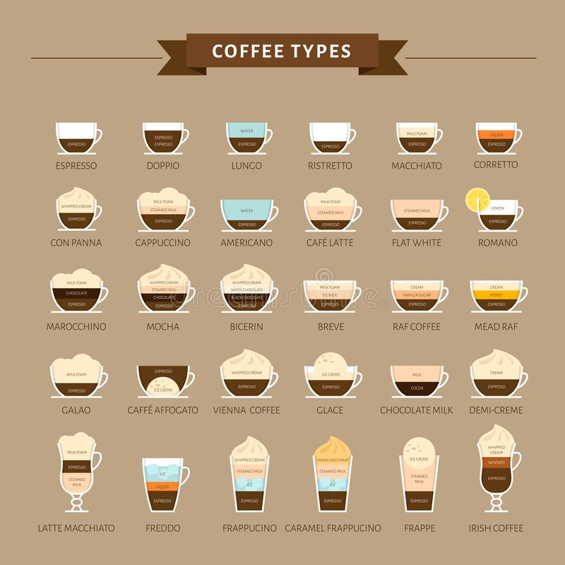Types d'illustration de vecteur de café Infographic des types de café illustration de vecteur