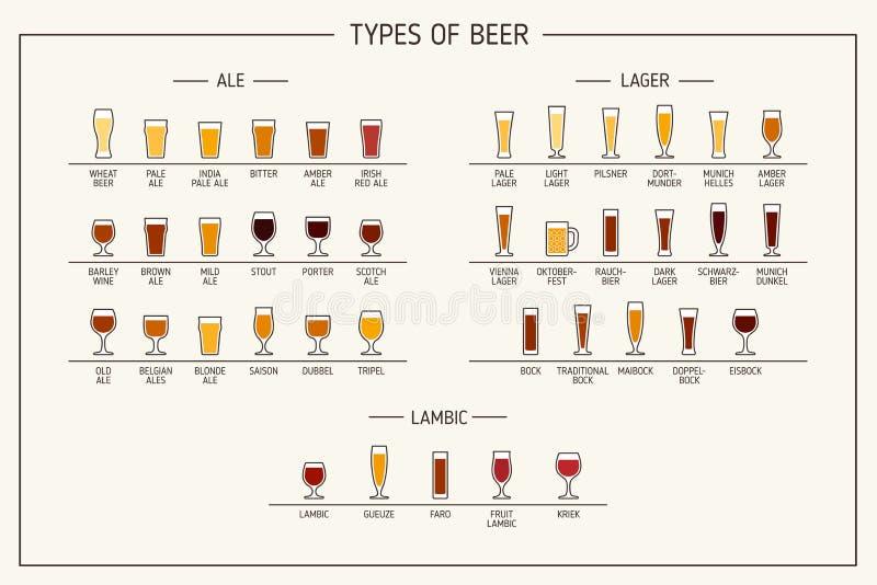 Types de bière Divers types de bière en verres recommandés Illustration de vecteur illustration stock