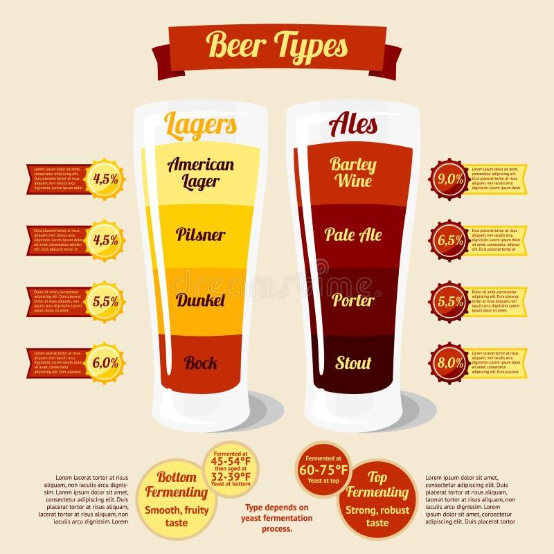 Types de bière infographic, avec des endroits pour le votre illustration stock