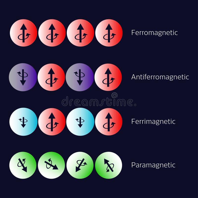 Types de diagramme de magnétisme illustration de vecteur