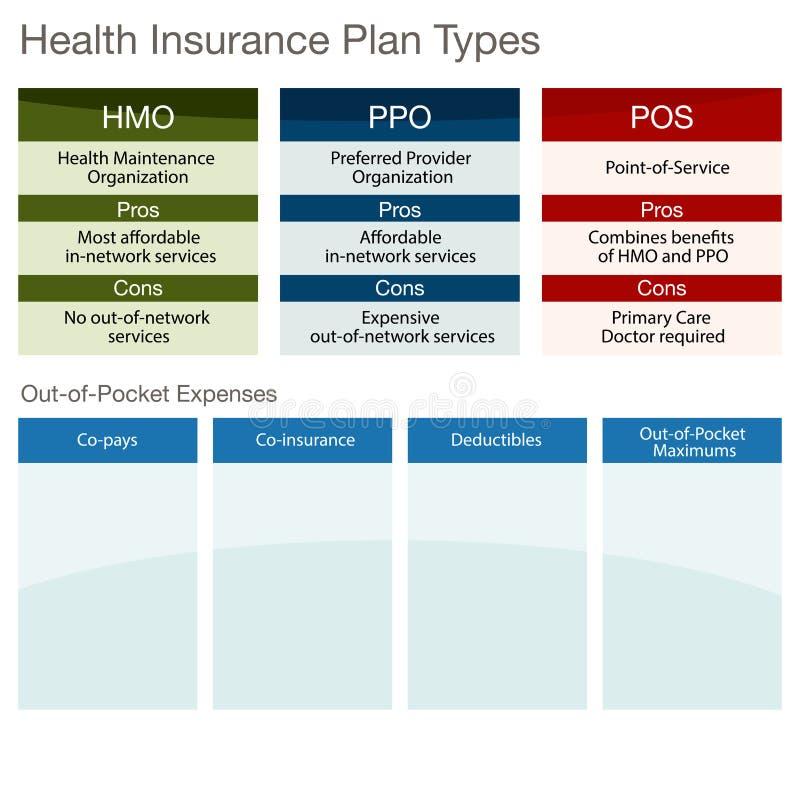 Types de plan d'assurance médicale maladie illustration stock