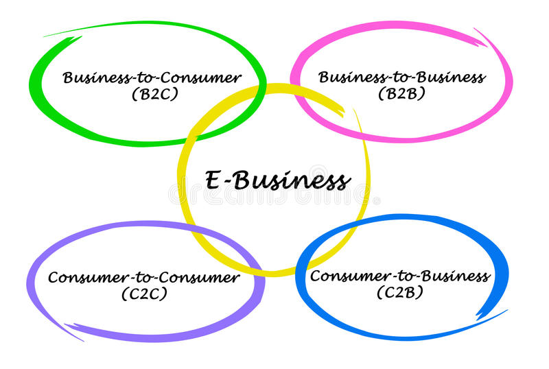 Types of e business stock illustration illustration of internet download types of e business stock illustration illustration of internet 85668928 ccuart Images