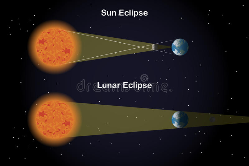 Types of Eclipses. Illustration of Types of Eclipses stock illustration