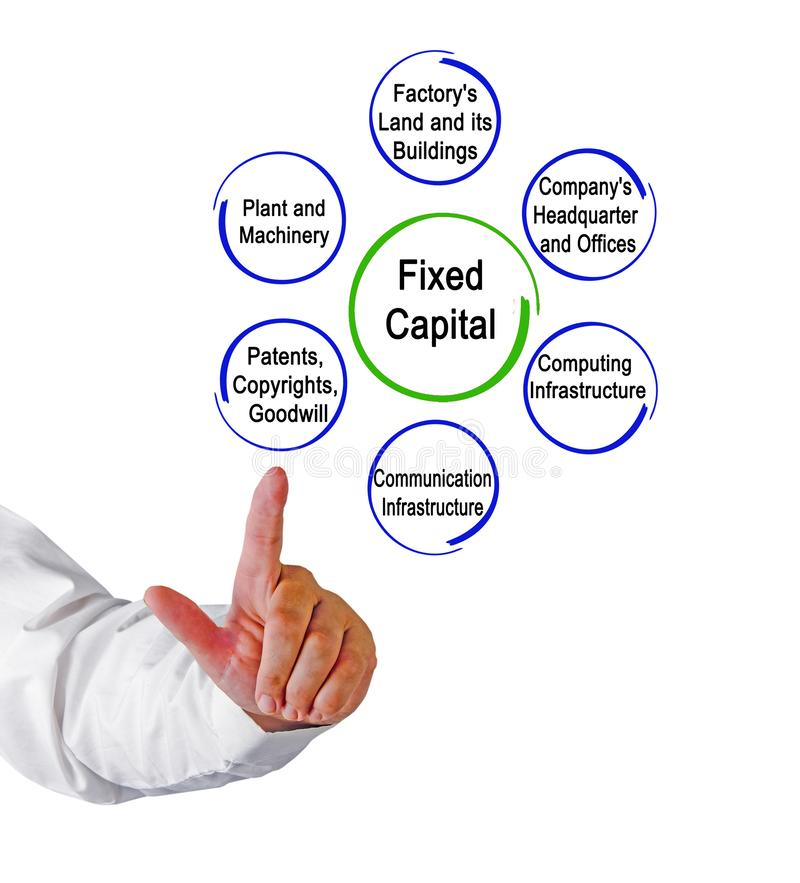 Types of Fixed Capital. Six Types of Fixed Capital stock photos