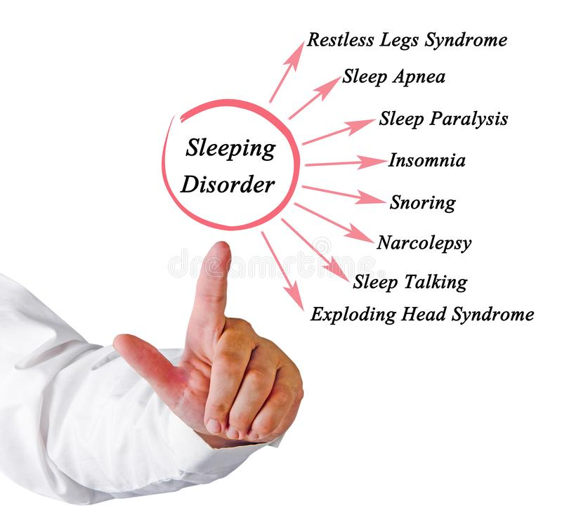 Types of Sleeping Disorder royalty free stock photography