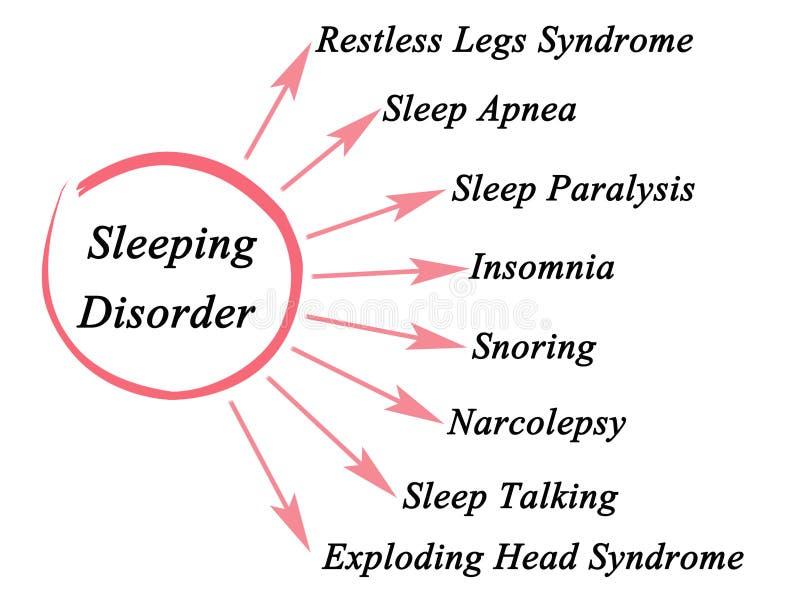 Types of Sleeping Disorder stock illustration