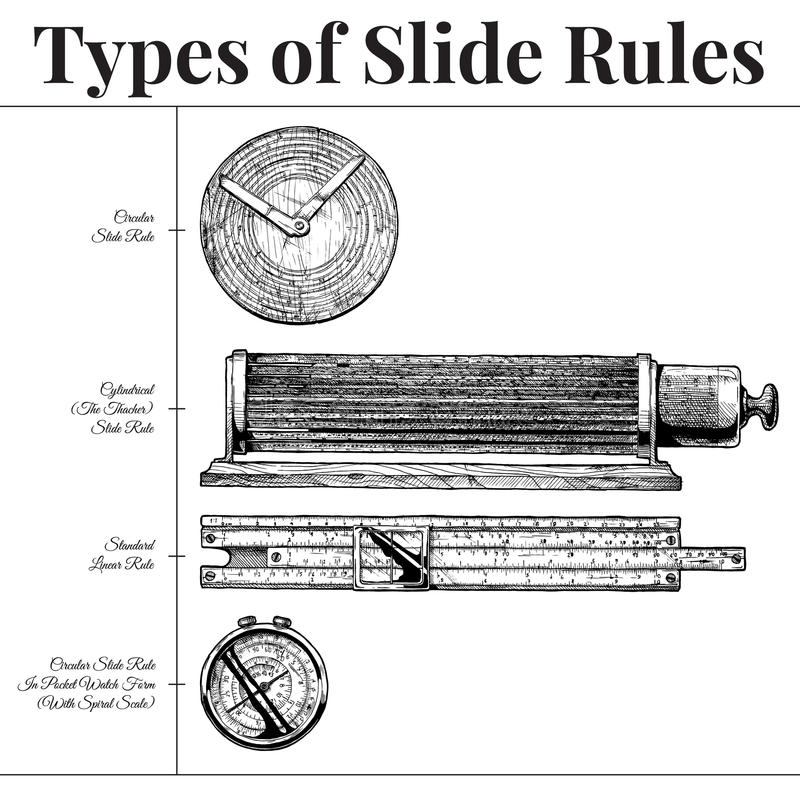 Types of slide rules. Vector hand drawn illustration of slide rules types. Circular slipstick, cylindrical Thacher, standart Linear rule and in pocket watch form vector illustration