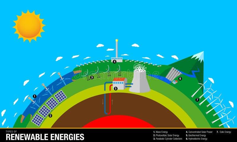 Types van Duurzame energieën - de grafiek bevat: Golf, Zonne, Geothermische, Hydro-elektrische en Eolic-Energie stock illustratie