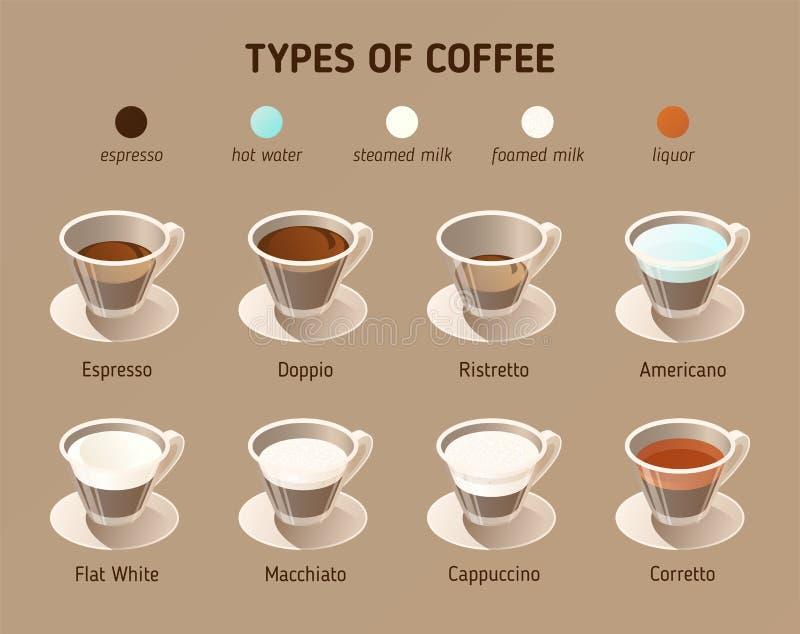Types van koffie Vector isometrische pictogrammen Infographicsconcept met verschillende soorten koffie stock illustratie