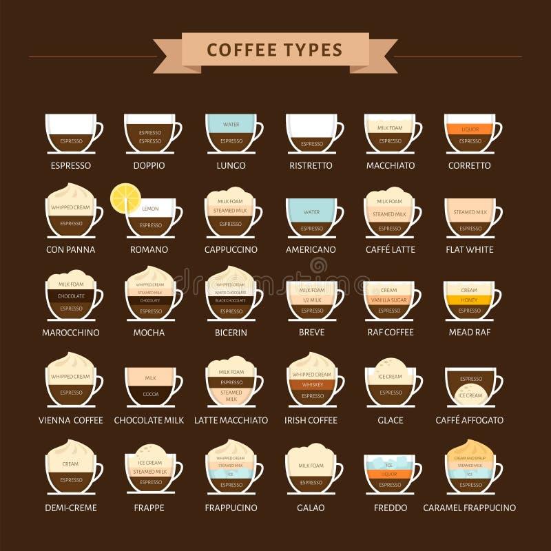 Types van koffie vectorillustratie Infographic van koffietypes stock illustratie