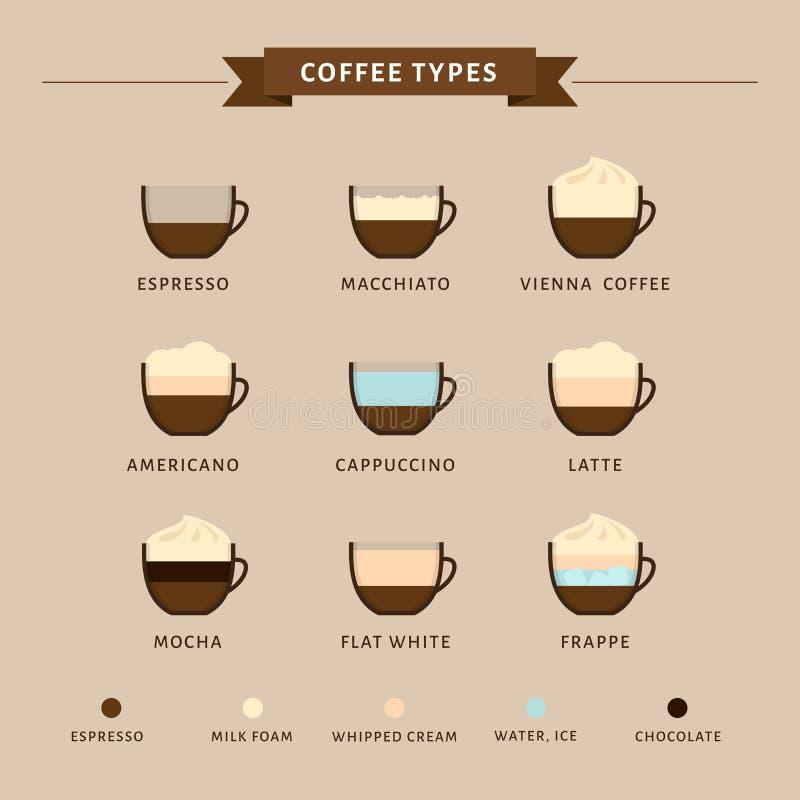 Types van koffie vectorillustratie Infographic van koffietypes royalty-vrije illustratie