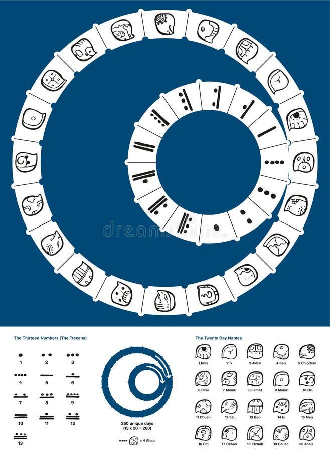 Tzolkin Maya Calendar. Tzolkin, the 260-day Mesoamerican calendar originated by the Maya civilization of pre-Columbian Mesoamerica. Calendar with description of royalty free illustration