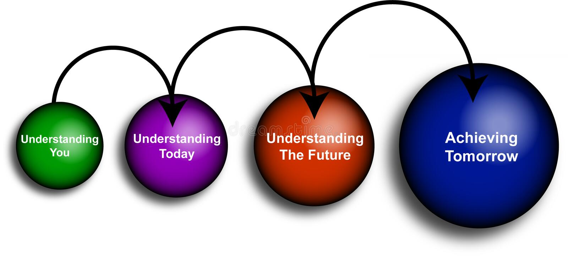 U en uw toekomstig diagram vector illustratie