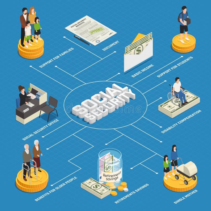 Ubezpieczenia Społecznego Isometric Flowchart ilustracja wektor