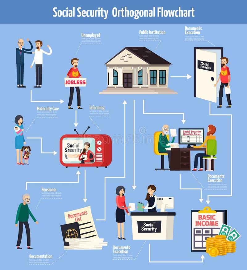 Ubezpieczenia Społecznego Ortogonalny Flowchart ilustracja wektor
