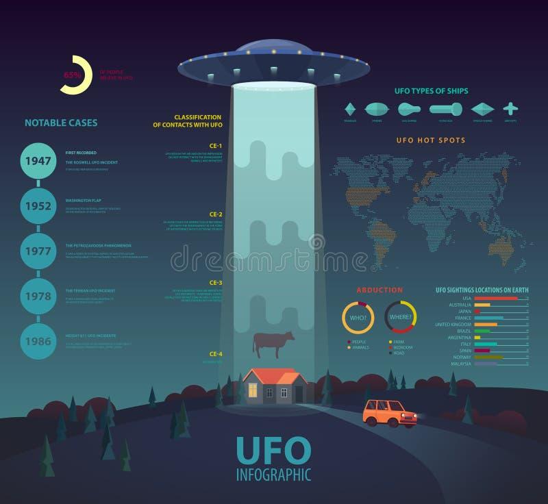 UFO infographic avec la vache de enlèvement à faisceau de disque illustration libre de droits