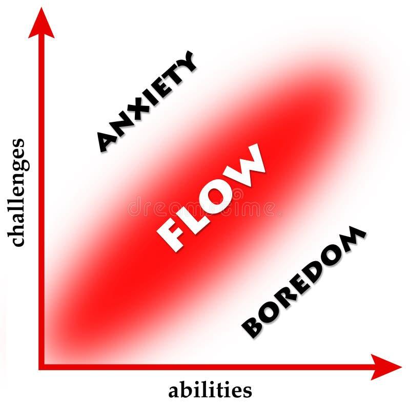 Uitdagingen en capaciteiten stock illustratie