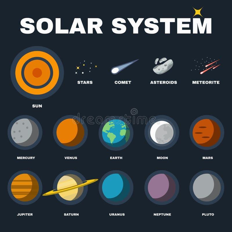 Układ Słoneczny Planetuje wektoru set ilustracji