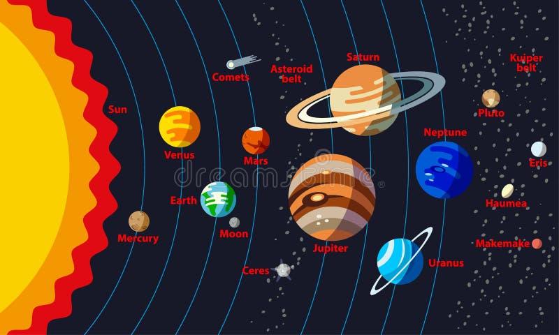 Układ Słoneczny struktura z imionami przedmioty ilustracji