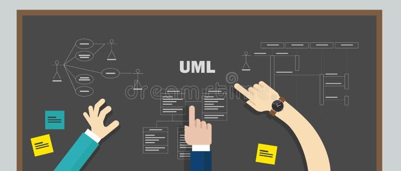 Uml unificó el modelado del diseño del trabajo en equipo de la lengua que modelaba el sistema de desarrollo de programas stock de ilustración