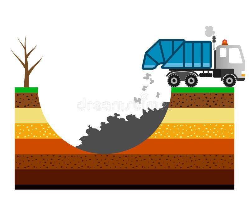 Umweltverschmutzungsillustration mit Müllwagen Vergifteter Boden stock abbildung