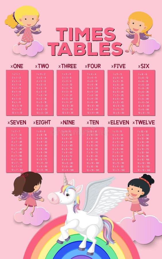 Un cartel de la matemáticas de la tabla de las épocas ilustración del vector