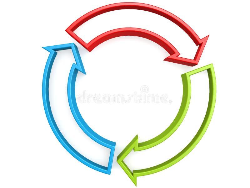 Un cerchio di tre frecce immagini stock