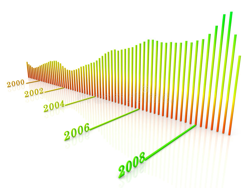 Un diagrama del cambio del índice de Dow Jones en un cierto plazo para fotos de archivo libres de regalías