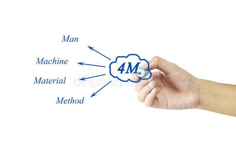 Un elemento di scrittura della mano di 4M & di x28; Uomo, macchina, materiale, method& x29; per immagini stock libere da diritti