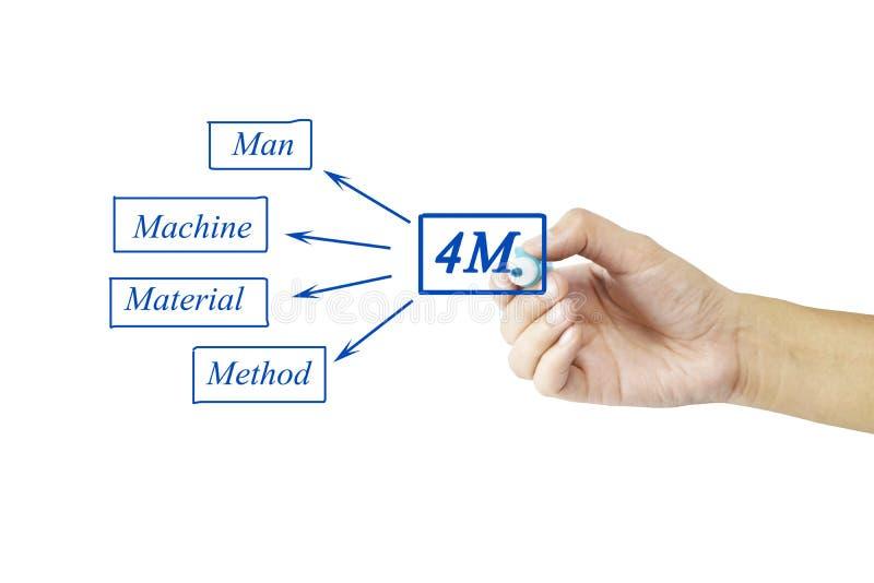 Un elemento di scrittura della mano di 4M & di x28; Uomo, macchina, materiale, method& x29; per fotografia stock