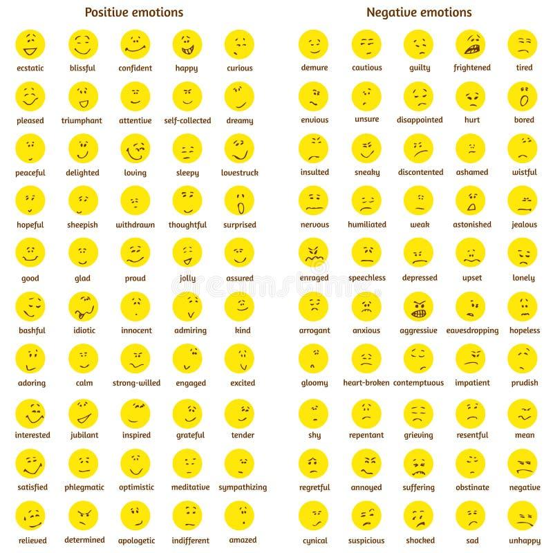 Un grand ensemble de visages de jaune de griffonnage avec des émotions positives et négatives avec des noms Diagramme d'émotion é image stock