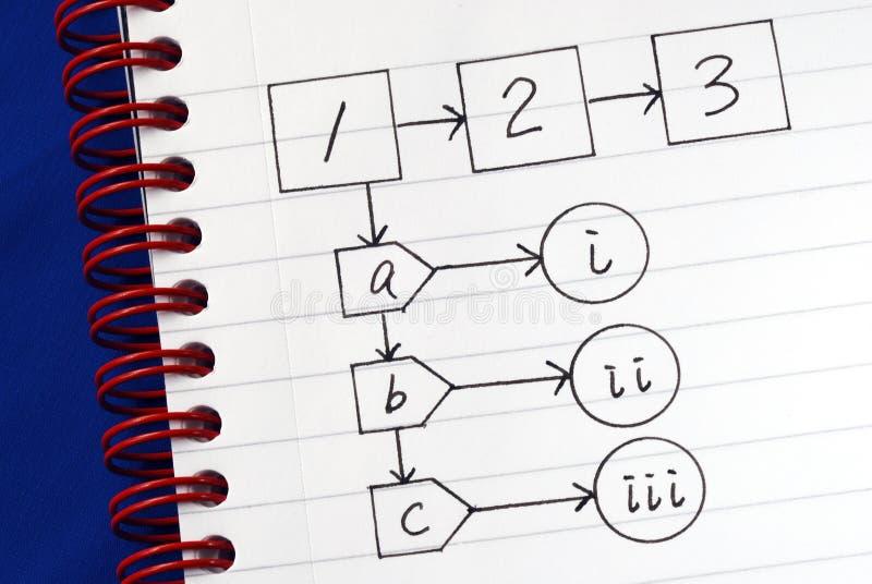 Un organigrama de la muestra para un procedimiento general imagen de archivo