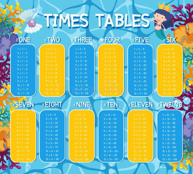 Un per la matematica cronometra il tema subacqueo delle Tabelle illustrazione vettoriale