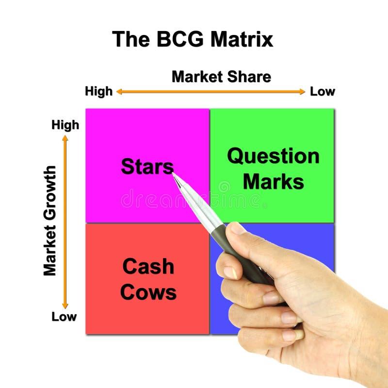 Un puntero de la pluma la carta de la matriz de BCG ilustración del vector