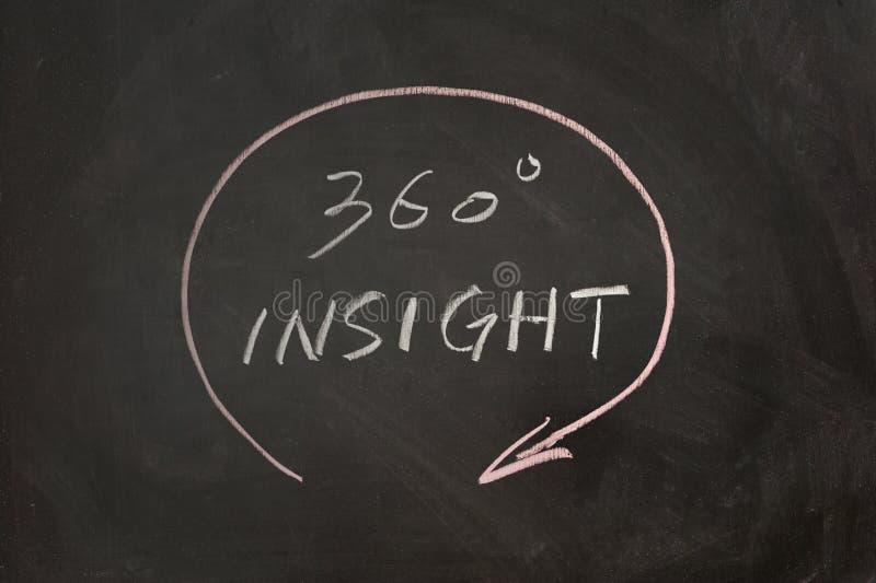 Una comprensione di 360 gradi immagini stock libere da diritti