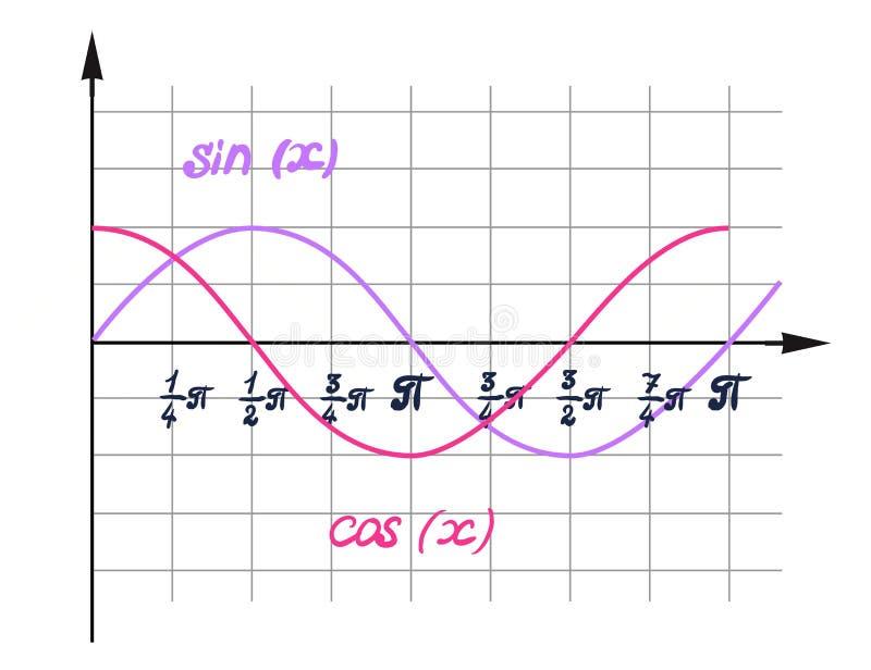 Una representación visual del coseno de la función stock de ilustración