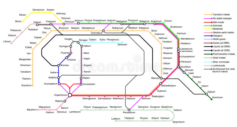 The Underground Map of the Elements stock images