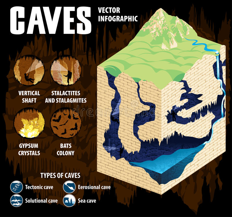 Underground river with waterfall in karst cave. Cave formation and development - vector infographic. vector illustration