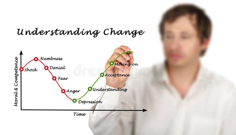 Understanding Change stock images
