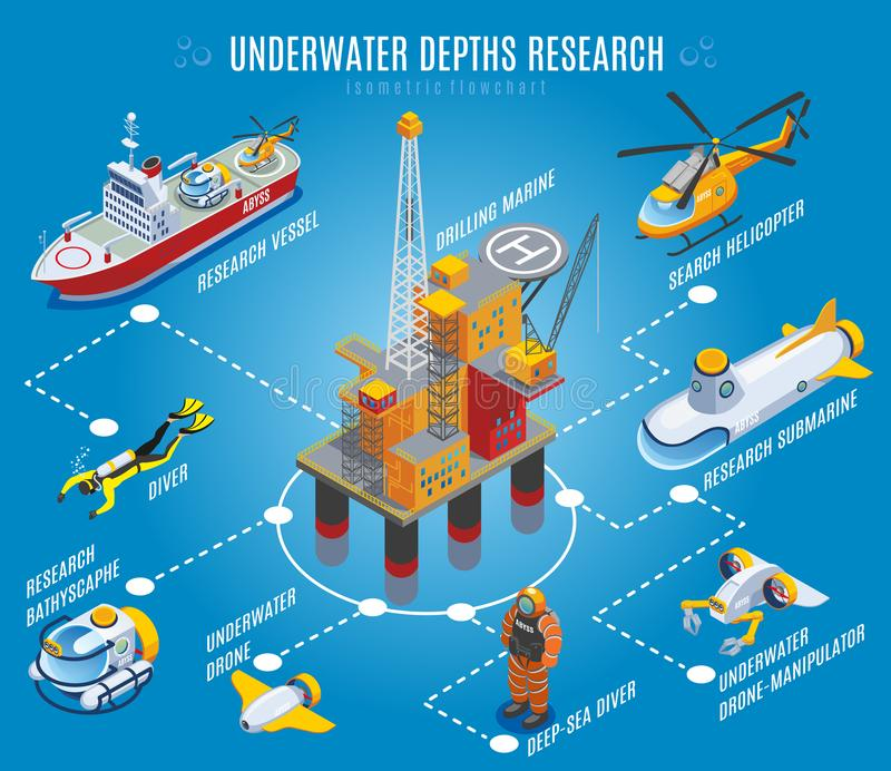 Underwater Depths Research Isometric Flowchart. On blue background with drilling rig, transportation, unmanned equipment, divers vector illustration vector illustration