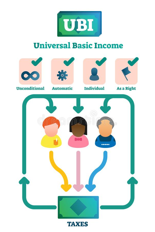 Free Universal Basic Income Vector Illustration. Labeled Explained System Graph. Stock Photography - 142660202