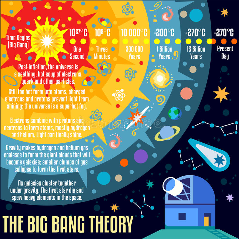 Universe 03 Concept Isometric. The Big Bang Theory the Birth of the Universe Infographic. NEW bright palette 3D Flat Vector Icon Set. Observatory and Galaxies royalty free illustration