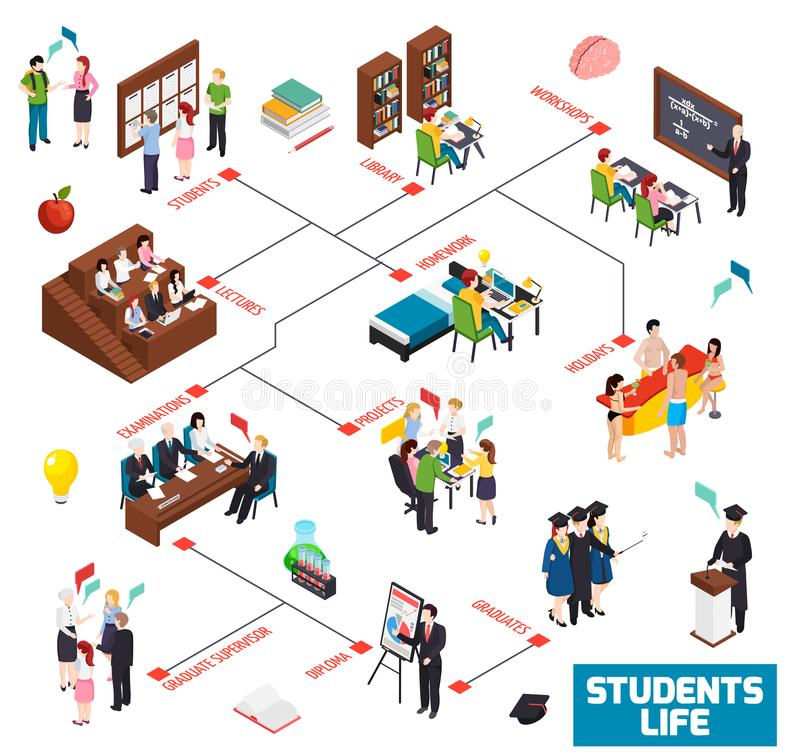 University Students Isometric Flowchart. University colledge students life isometric flowchart with library workshop lectures homework holidays examinations stock illustration