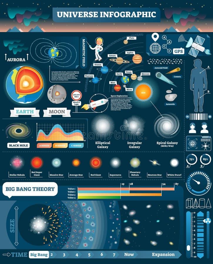 Universum illustrerade infographic, samling för vektorbeståndsdeldesign Alla solsystem och kosmiska objekt Stora smälletapper vektor illustrationer