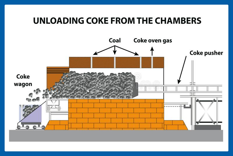 Unloading coke from the chamber. royalty free stock photography