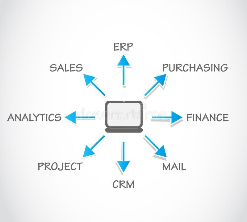 Unternehmens-Ressource, die ERP plant stock abbildung