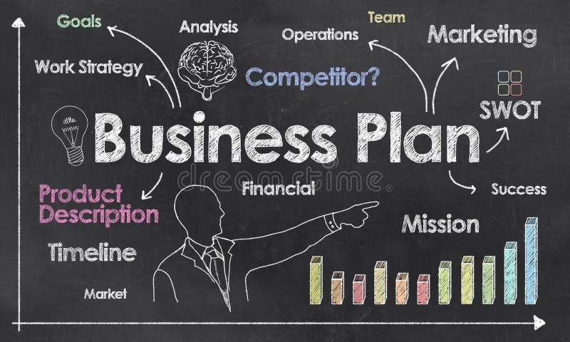 Unternehmensplan auf Tafel