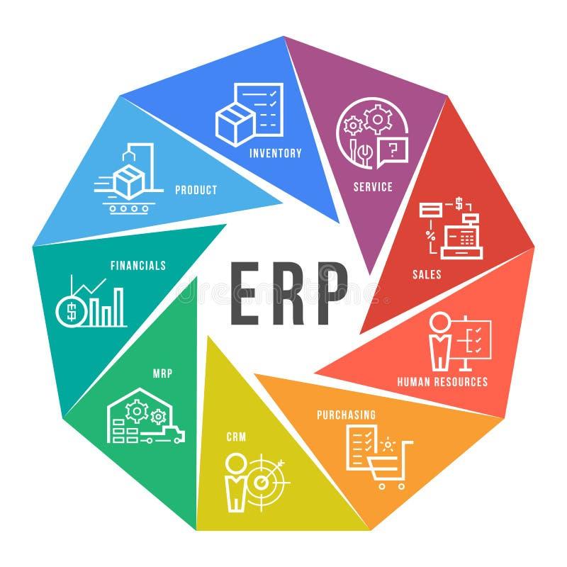 Unternehmensressource, die ERP-Modulikone Bau auf KreisFlussdiagramm-Kunstvektordesign plant lizenzfreie abbildung
