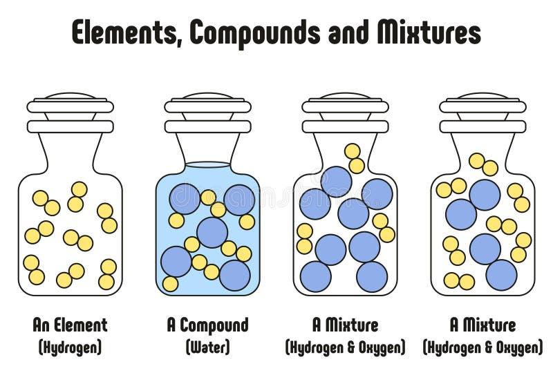 Unterschiedlich zwischen Element-Mitteln und Mischungen mit Beispielen vektor abbildung
