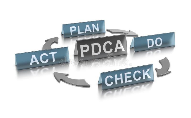 Ununterbrochenes Verbesserungskonzept PDCA-Management-Methode lizenzfreie abbildung